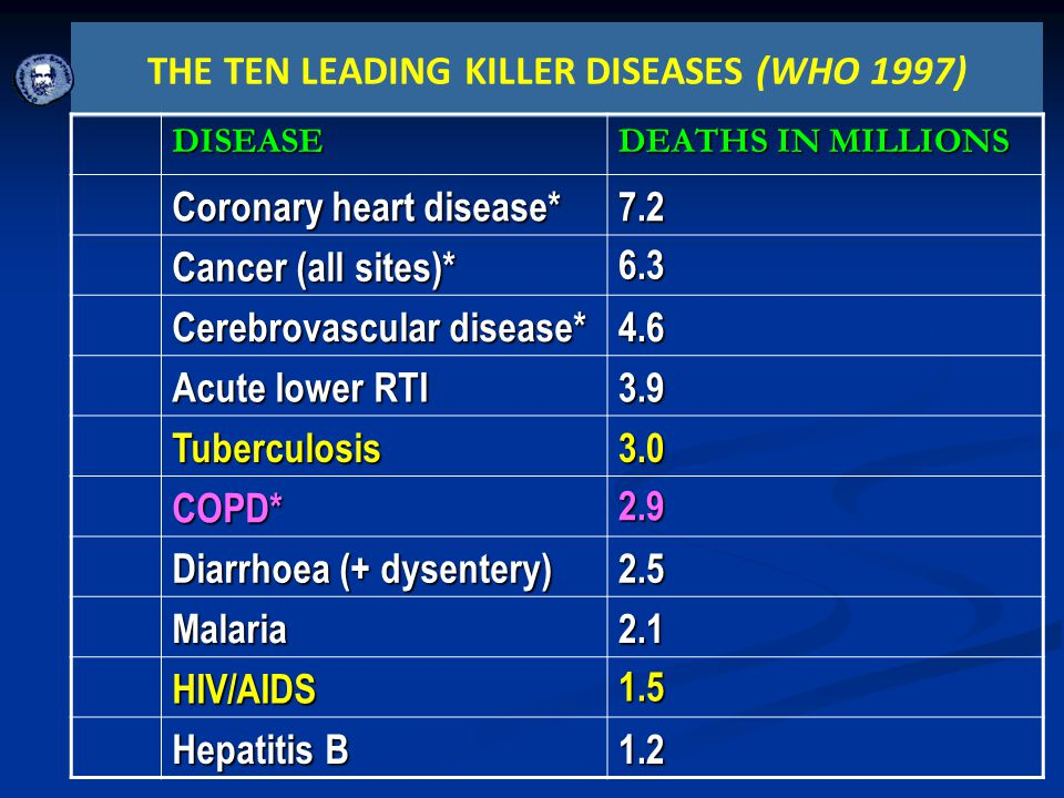 THE TEN LEADING KILLER DISEASES (WHO 1997)