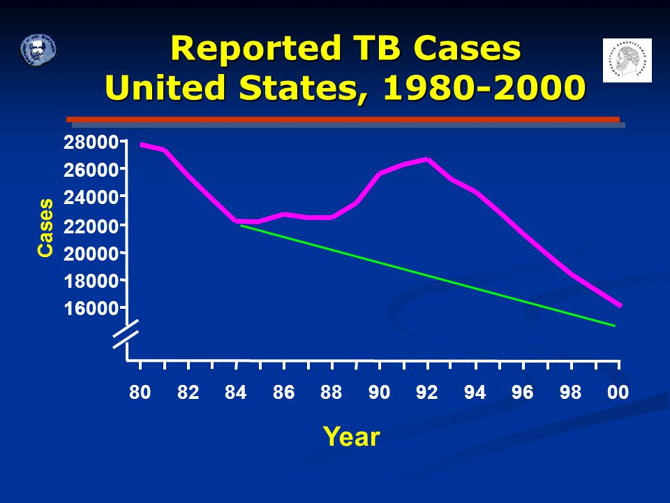 Reported TB Cases United States, 1980-2000