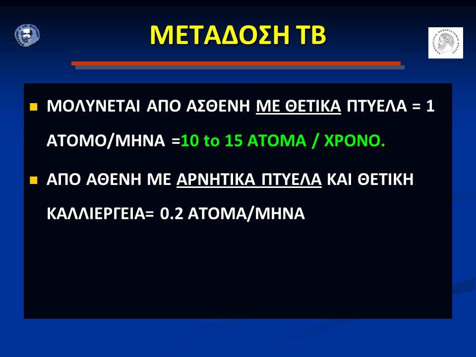 ΜΕΤΑΔΟΣΗ ΤΒ ΜΟΛΥΝΕΤΑΙ ΑΠΟ ΑΣΘΕΝΗ ΜΕ ΘΕΤΙΚΑ ΠΤΥΕΛΑ = 1 ΑΤΟΜΟ/ΜΗΝΑ =10 to 15 ATOMA / ΧΡΟΝΟ.