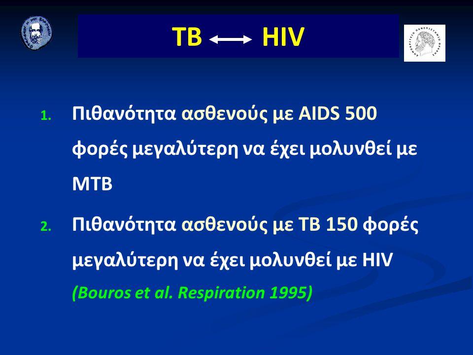 TB HIV Πιθανότητα ασθενούς με AΙDS 500 φορές μεγαλύτερη να έχει μολυνθεί με ΜΤΒ.