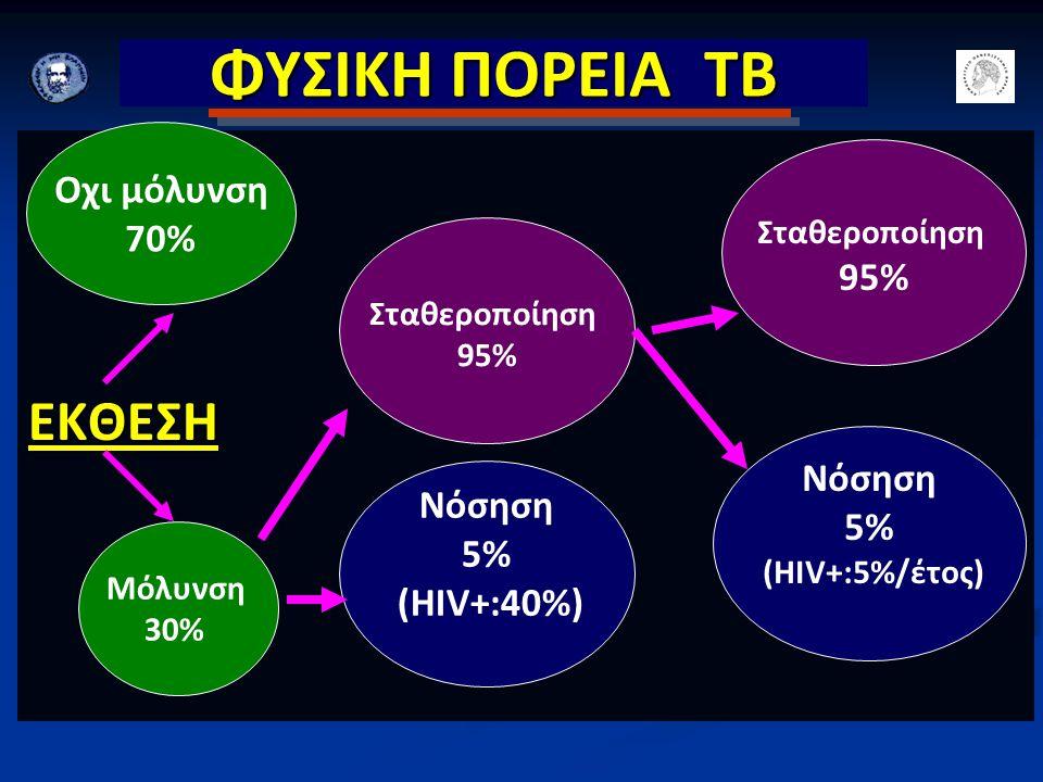 ΦΥΣΙΚΗ ΠΟΡΕΙΑ ΤΒ ΕΚΘΕΣΗ Οχι μόλυνση 70% 95% Νόσηση 5% Νόσηση 5%