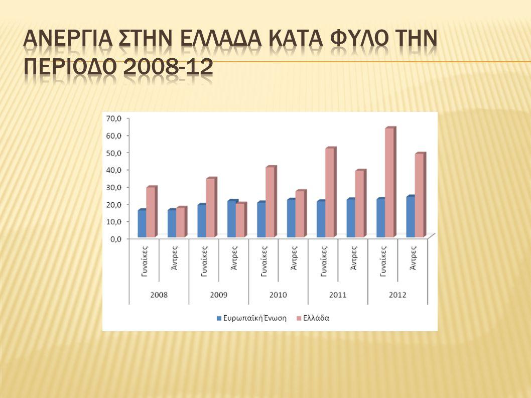 ΑΝΕΡΓΙΑ στην ελλαδα ΚΑΤΑ ΦΥΛΟ ΤΗΝ ΠΕΡΙΟΔΟ 2008-12