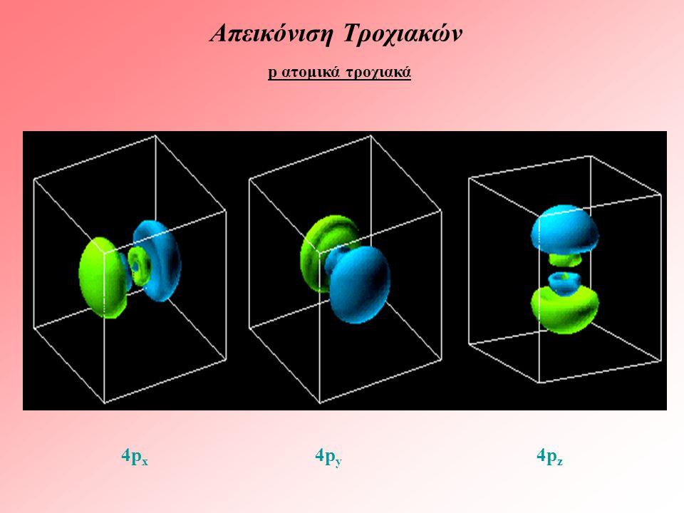 Απεικόνιση Τροχιακών p ατομικά τροχιακά 4px 4py 4pz
