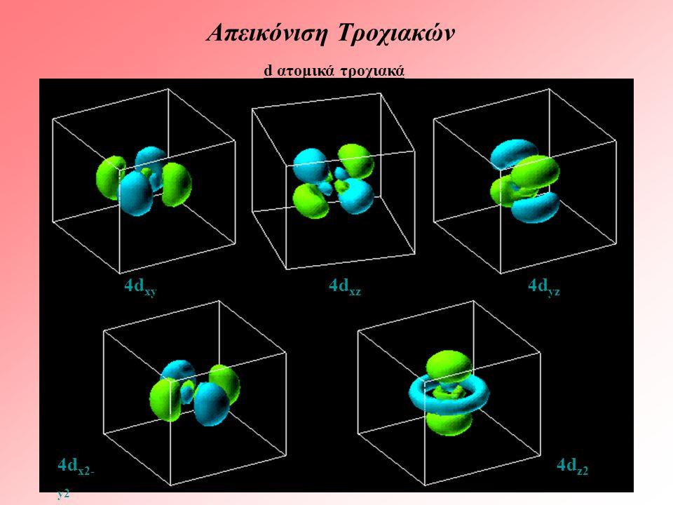 Απεικόνιση Τροχιακών d ατομικά τροχιακά. 4dxy 4dxz 4dyz.