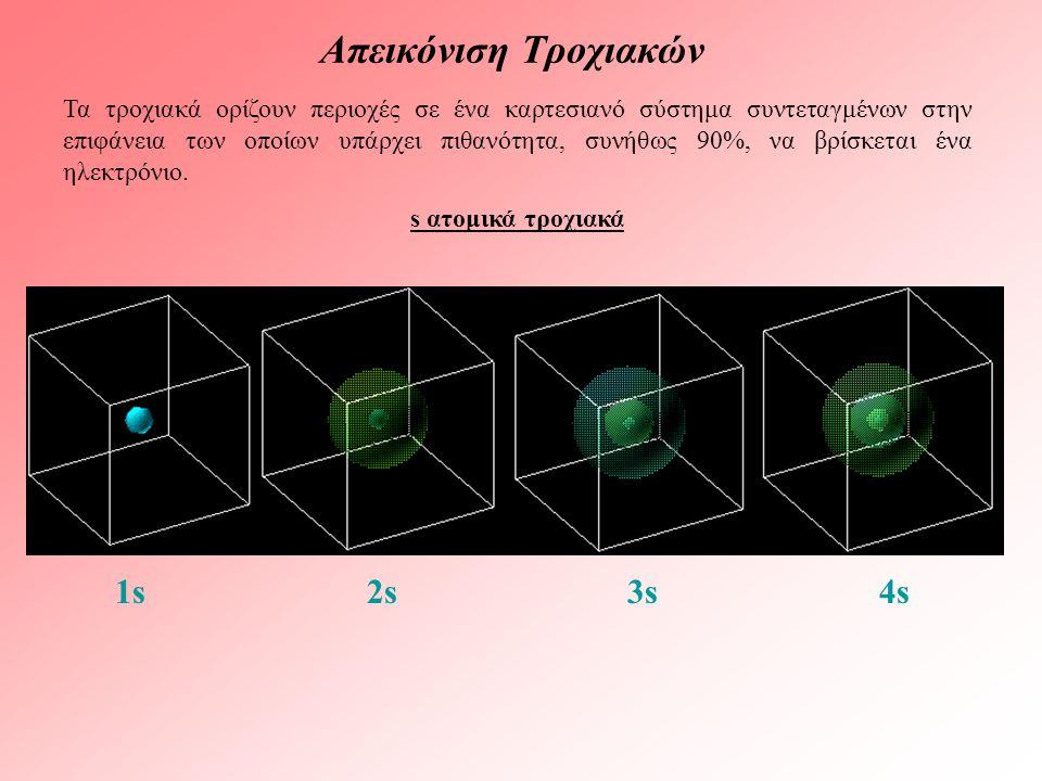 Απεικόνιση Τροχιακών 1s 2s 3s 4s