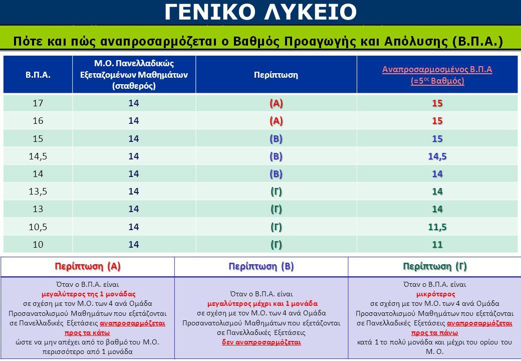 ΓΕΝΙΚΟ ΛΥΚΕΙΟ 17 14 (Α) 15 16 (Β) 14,5 13,5 (Γ) 13 10,5 11,5 10 11