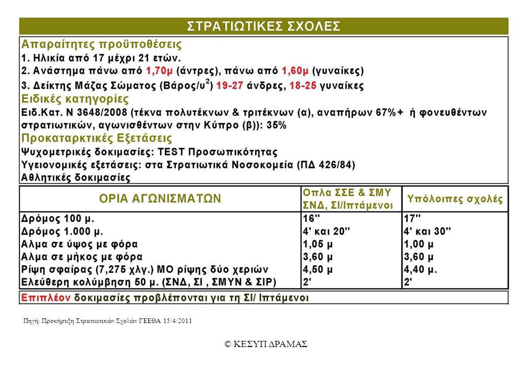 Πηγή: Προκήρυξη Στρατιωτικών Σχολών ΓΕΕΘΑ 15/4/2011