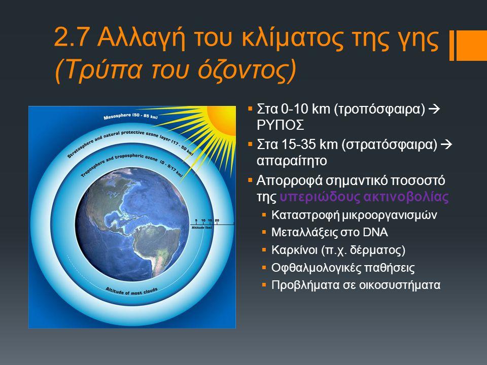 2.7 Αλλαγή του κλίματος της γης (Τρύπα του όζοντος)
