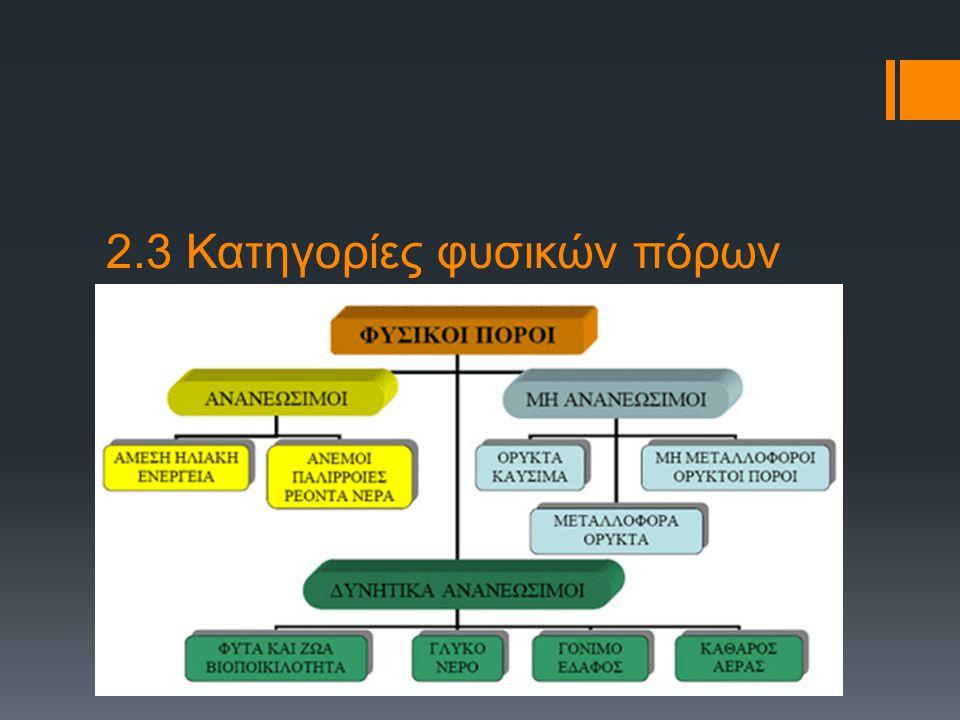 2.3 Κατηγορίες φυσικών πόρων