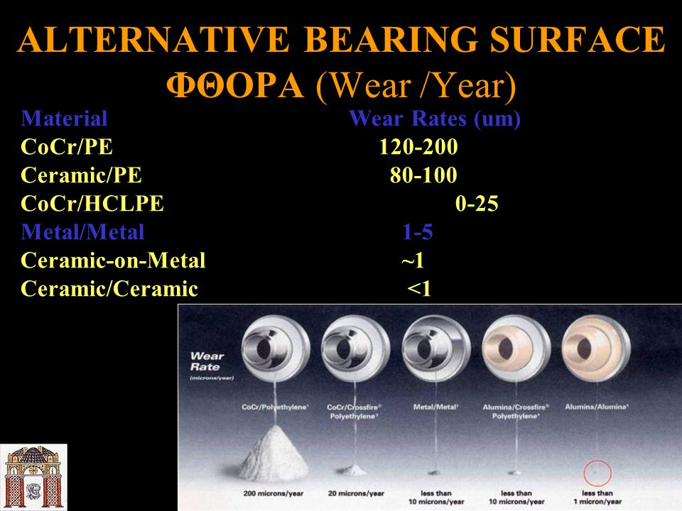 ALTERNATIVE BEARING SURFACE ΦΘΟΡΑ (Wear /Year)