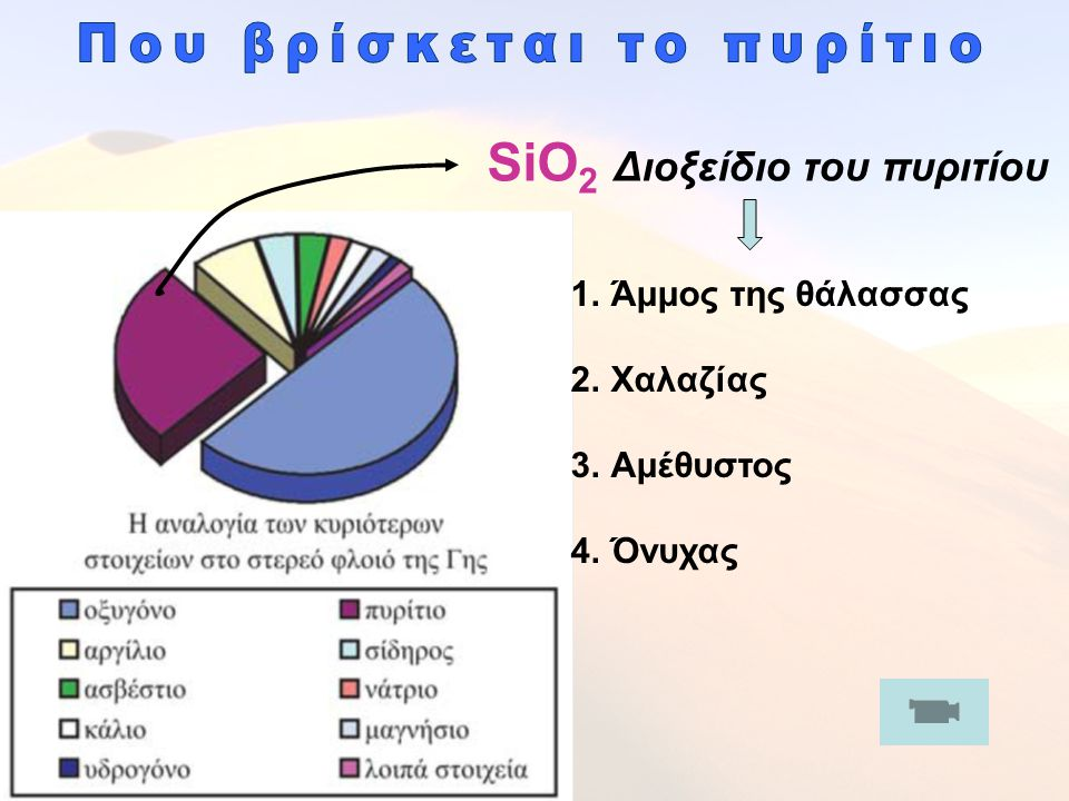 SiO2 Διοξείδιο του πυριτίου