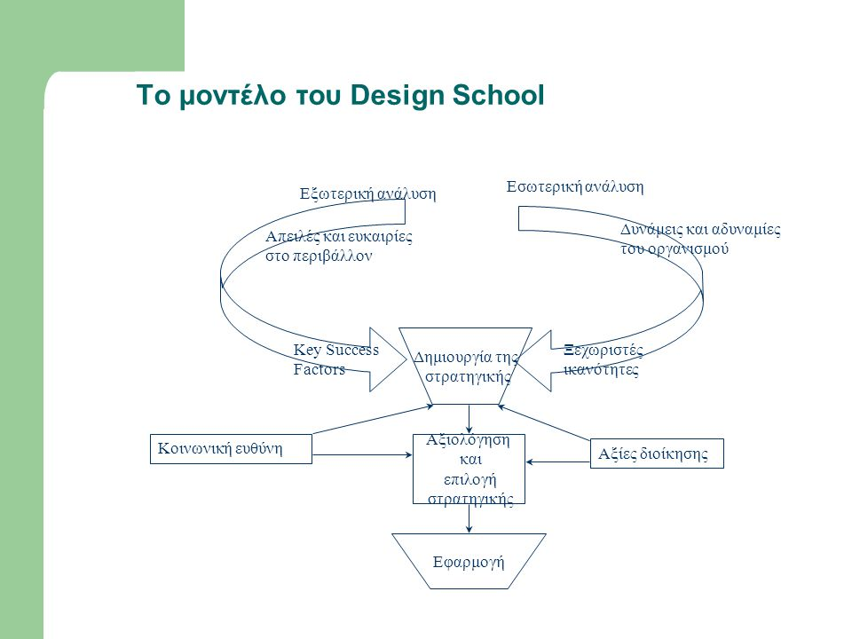 To μοντέλο του Design School