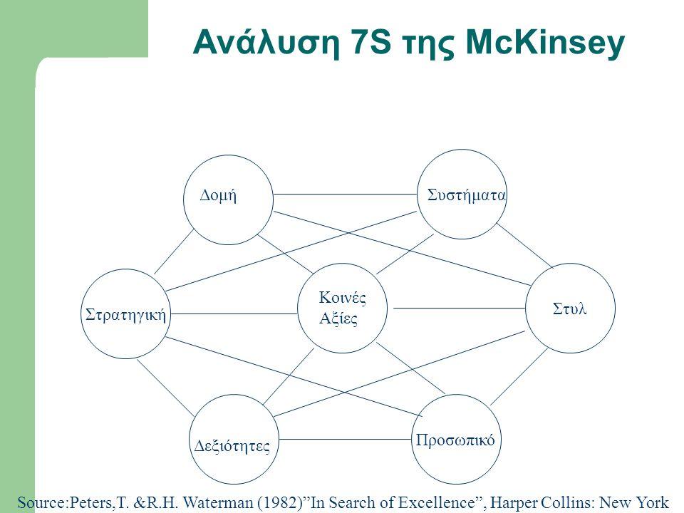 Ανάλυση 7S της McKinsey Δομή Συστήματα Κοινές Αξίες Στυλ Στρατηγική