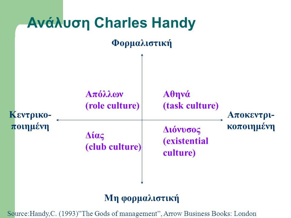 Aνάλυση Charles Handy Φορμαλιστική Απόλλων (role culture) Αθηνά
