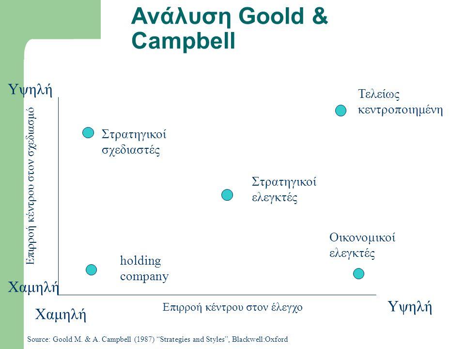 Ανάλυση Goold & Campbell