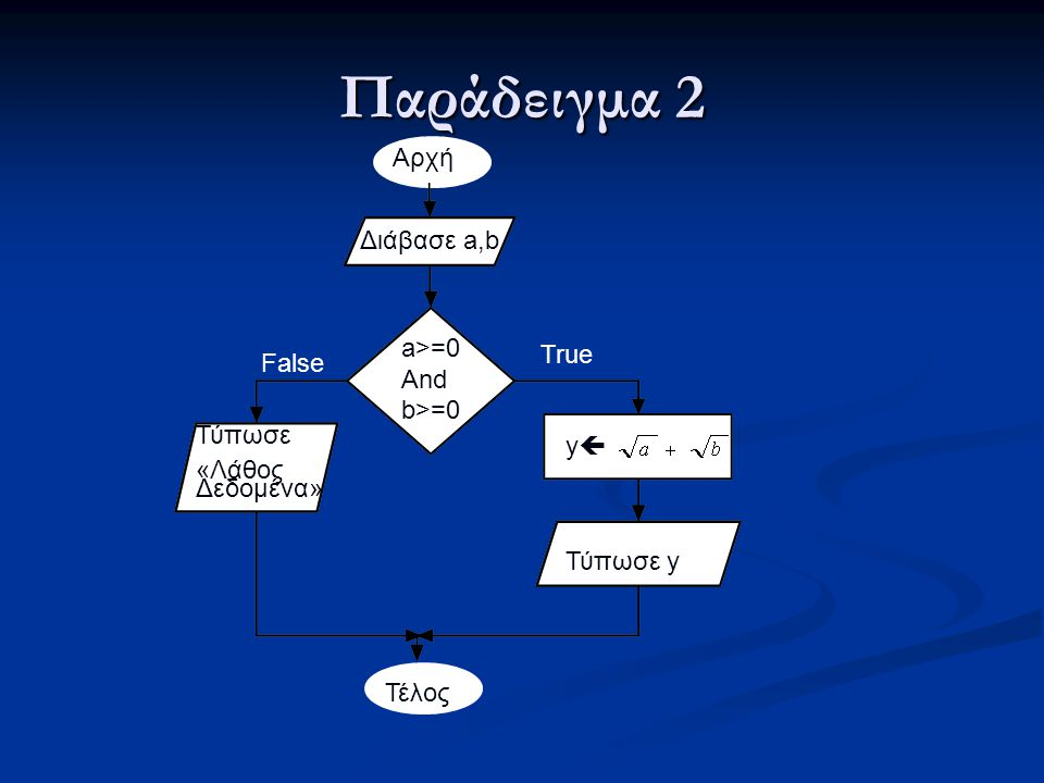 Παράδειγμα 2 Αρχή Διάβασε a,b a>=0 And b>=0 True False Τύπωσε