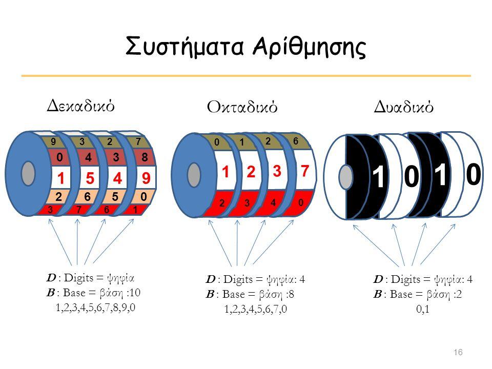 1 1 Συστήματα Αρίθμησης Δεκαδικό Οκταδικό Δυαδικό 1 5 4 9 1 2 3 7 2 4