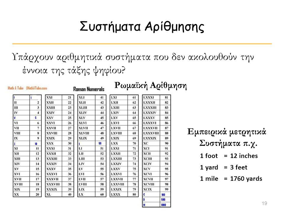 Συστήματα Αρίθμησης Υπάρχουν αριθμητικά συστήματα που δεν ακολουθούν την έννοια της τάξης ψηφίου Ρωμαϊκή Αρίθμηση.