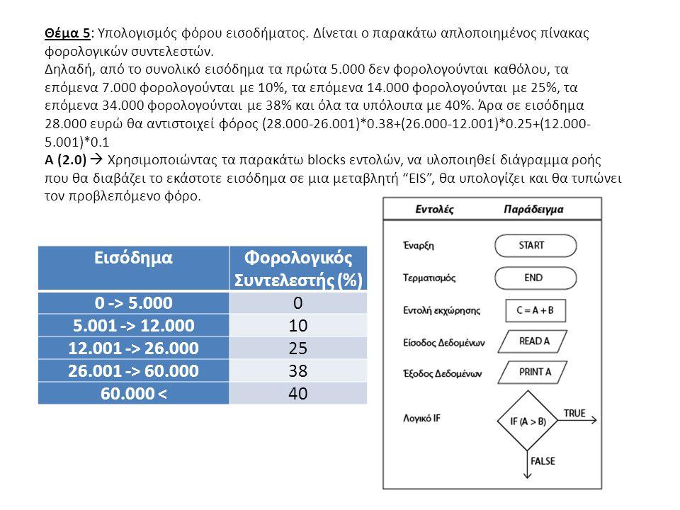 Εισόδημα Φορολογικός Συντελεστής (%) 0 -> 5.000 5.001 -> 12.000
