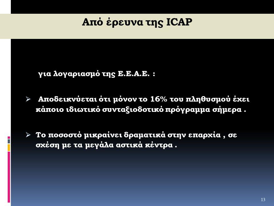 Από έρευνα της ICAP για λογαριασμό της Ε.Ε.Α.Ε. :