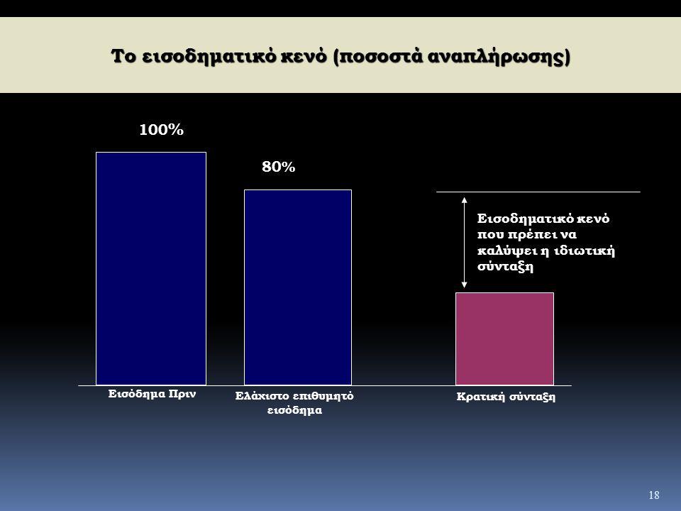 Το εισοδηματικό κενό (ποσοστά αναπλήρωσης)