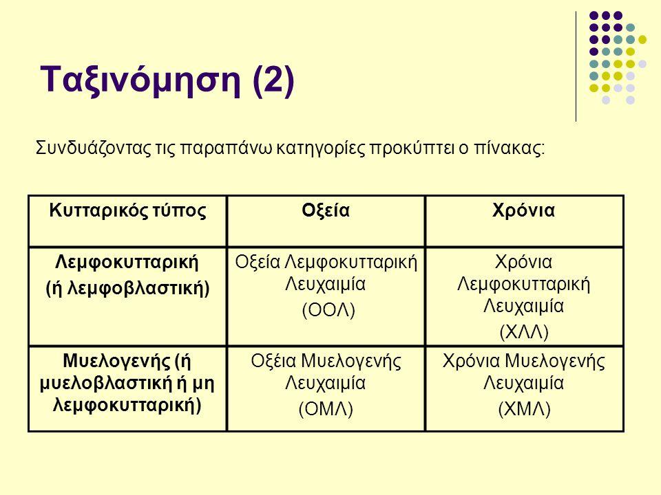 Μυελογενής (ή μυελοβλαστική ή μη λεμφοκυτταρική)