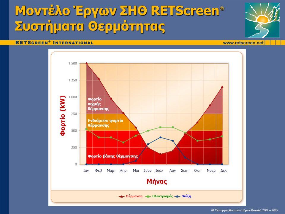 Μοντέλο Έργων ΣΗΘ RETScreen® Συστήματα Θερμότητας