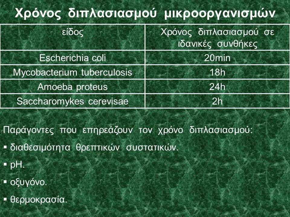 Χρόνος διπλασιασμού μικροοργανισμών