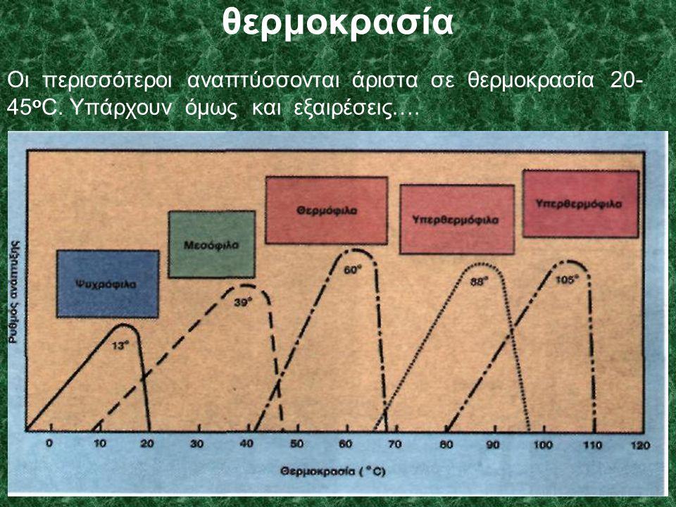 θερμοκρασία Οι περισσότεροι αναπτύσσονται άριστα σε θερμοκρασία 20-45οC.