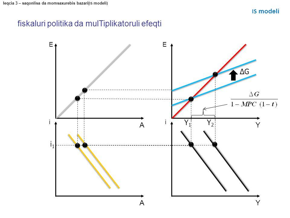 fiskaluri politika da mulTiplikatoruli efeqti