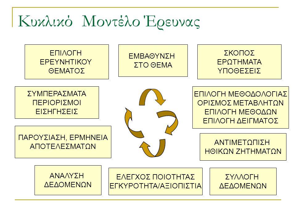 Κυκλικό Μοντέλο Έρευνας