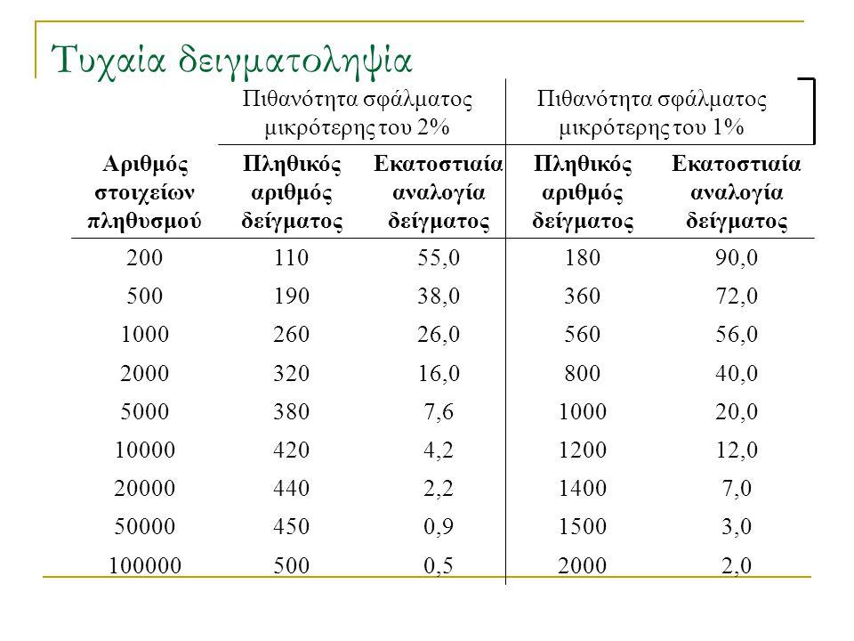 Τυχαία δειγματοληψία Πιθανότητα σφάλματος μικρότερης του 2% 0,5 500