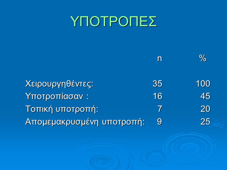 ΥΠΟΤΡΟΠΕΣ n % Χειρουργηθέντες: 35 100 Υποτροπίασαν : 16 45