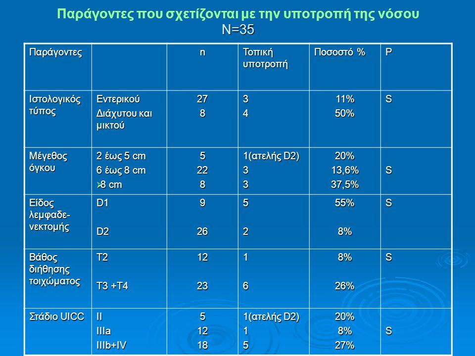 Παράγοντες που σχετίζονται με την υποτροπή της νόσου Ν=35