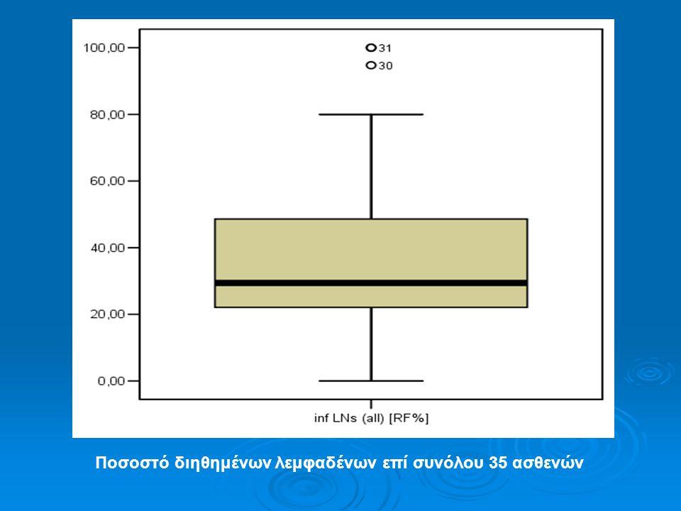 Ποσοστό διηθημένων λεμφαδένων επί συνόλου 35 ασθενών