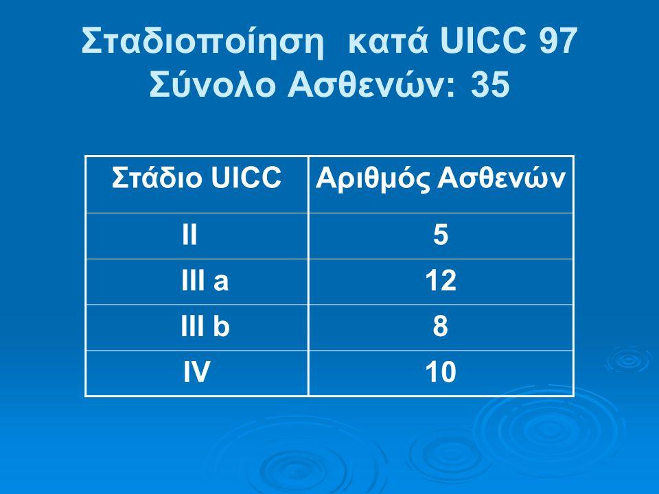 Σταδιοποίηση κατά UICC 97 Σύνολο Ασθενών: 35
