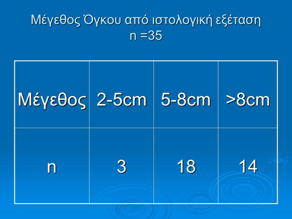Μέγεθος Όγκου από ιστολογική εξέταση n =35