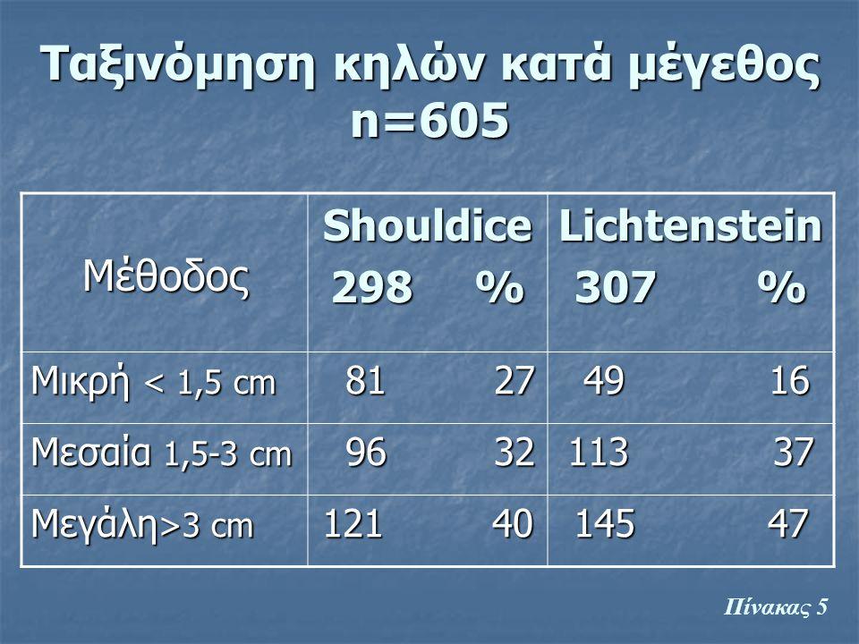 Ταξινόμηση κηλών κατά μέγεθος n=605