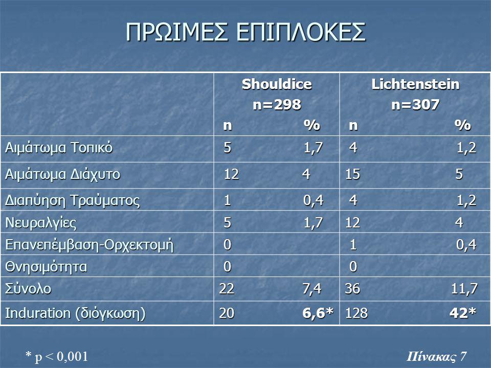 ΠΡΩΙΜΕΣ ΕΠΙΠΛΟΚΕΣ Shouldice n=298 n % Lichtenstein n=307 n %