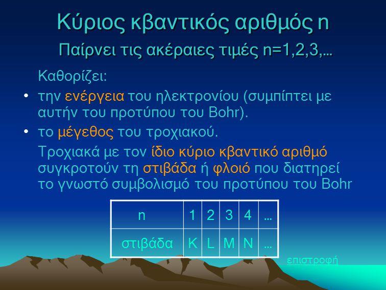 Κύριος κβαντικός αριθμός n Παίρνει τις ακέραιες τιμές n=1,2,3,…