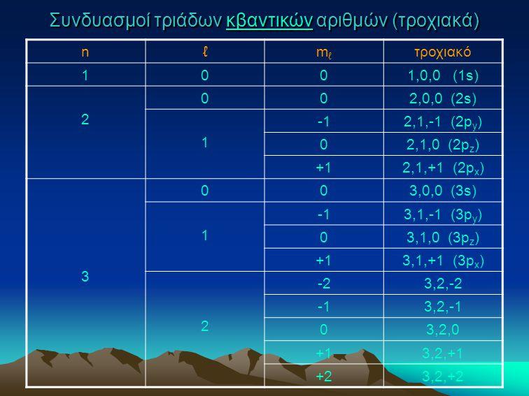 Συνδυασμοί τριάδων κβαντικών αριθμών (τροχιακά)