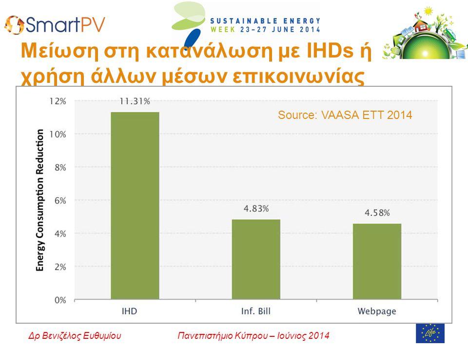 Μείωση στη κατανάλωση με IHDs ή χρήση άλλων μέσων επικοινωνίας