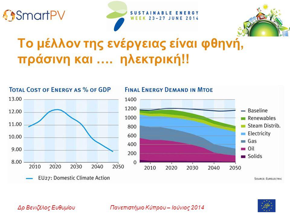 Το μέλλον της ενέργειας είναι φθηνή, πράσινη και …. ηλεκτρική!!