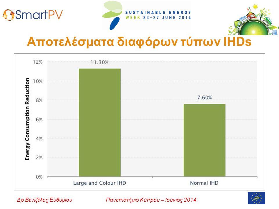 Αποτελέσματα διαφόρων τύπων IHDs