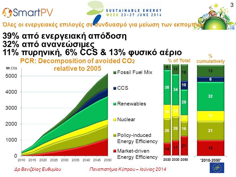 Όλες οι ενεργειακές επιλογές σε συνδυασμό για μείωση των εκπομπών