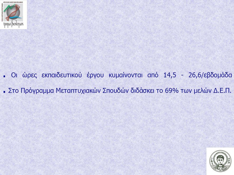 Οι ώρες εκπαιδευτικού έργου κυμαίνονται από 14,5 - 26,6/εβδομάδα