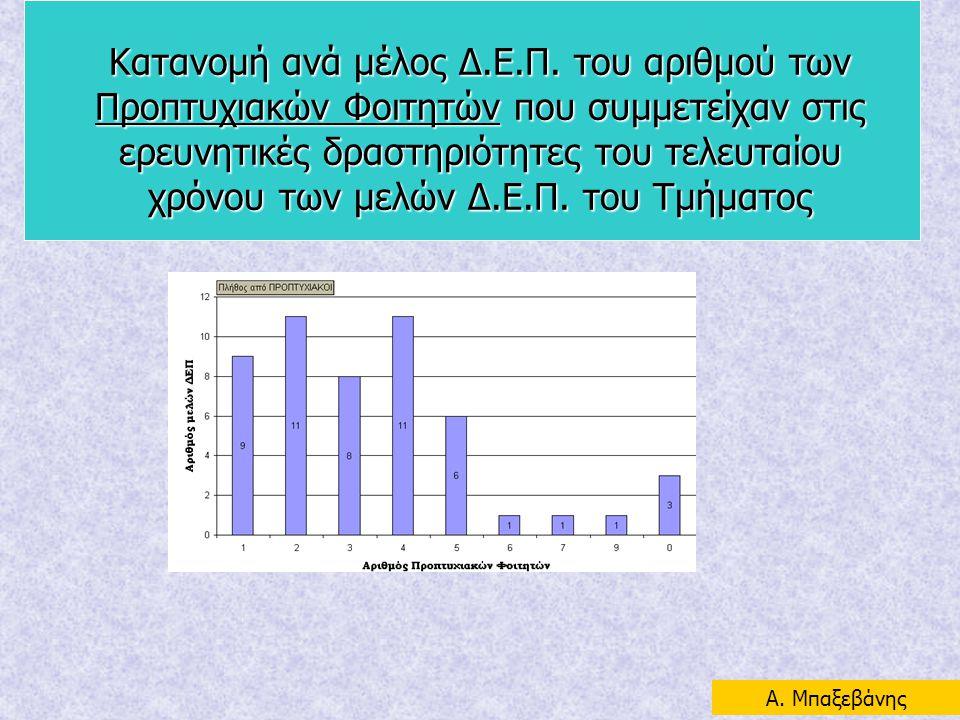 Κατανομή ανά μέλος Δ.Ε.Π. του αριθμού των Προπτυχιακών Φοιτητών που συμμετείχαν στις ερευνητικές δραστηριότητες του τελευταίου χρόνου των μελών Δ.Ε.Π. του Τμήματος