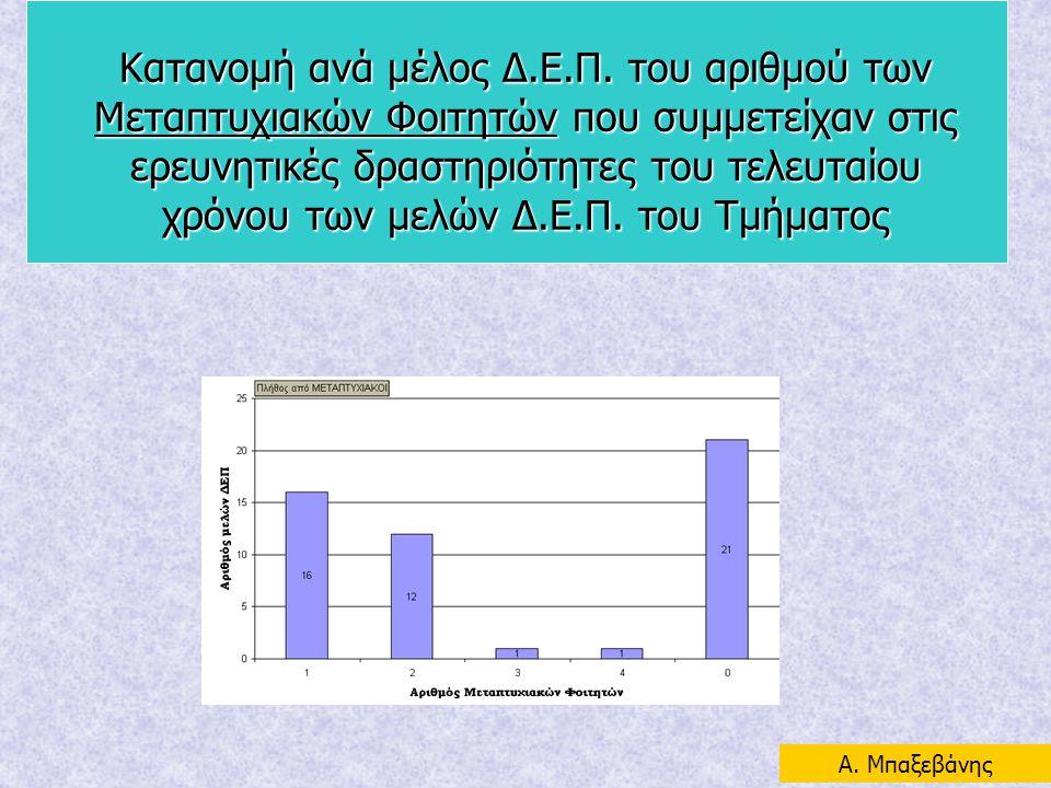 Κατανομή ανά μέλος Δ.Ε.Π. του αριθμού των Μεταπτυχιακών Φοιτητών που συμμετείχαν στις ερευνητικές δραστηριότητες του τελευταίου χρόνου των μελών Δ.Ε.Π. του Τμήματος