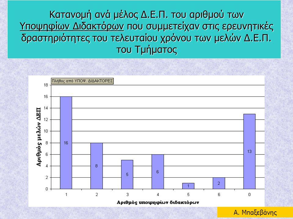 Κατανομή ανά μέλος Δ.Ε.Π. του αριθμού των Υποψηφίων Διδακτόρων που συμμετείχαν στις ερευνητικές δραστηριότητες του τελευταίου χρόνου των μελών Δ.Ε.Π. του Τμήματος