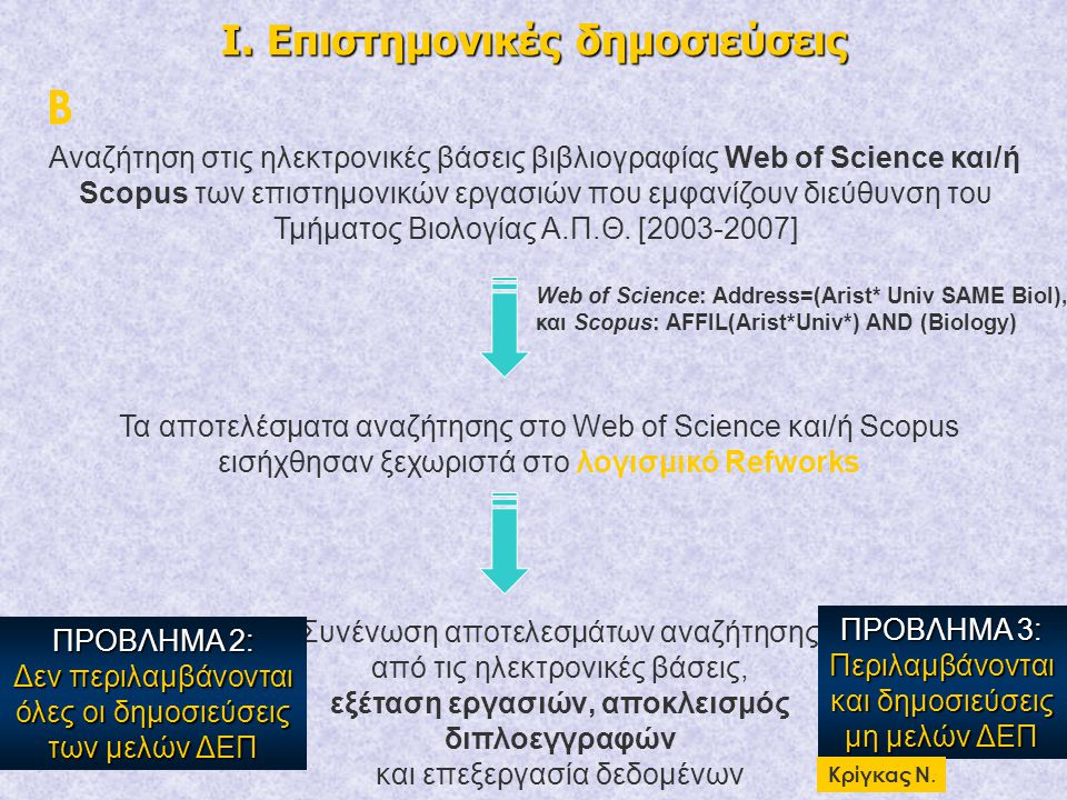 Ι. Επιστημονικές δημοσιεύσεις